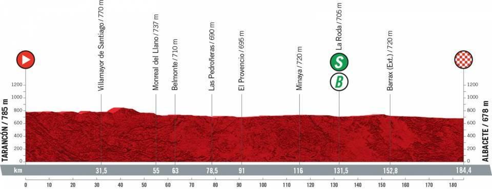 Vuelta a España 2021 etapa 5 EN VIVO