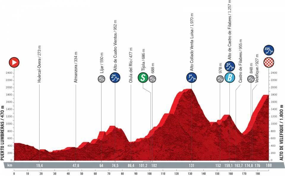 Vuelta a España 2021 etapa 9 EN VIVO