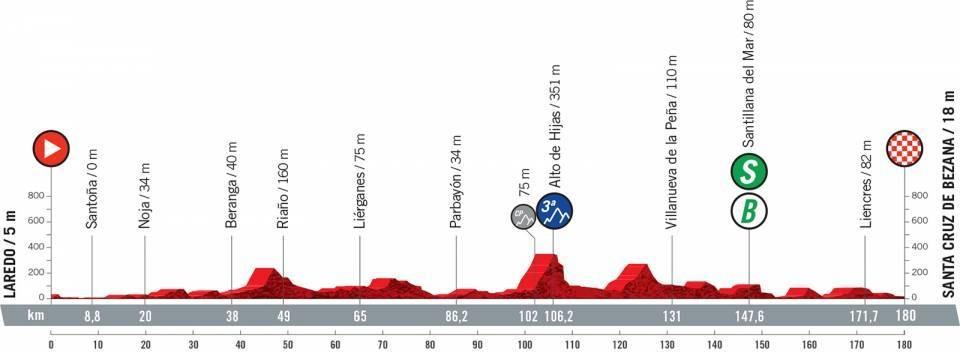 Vuelta a España 2021 etapa 16 EN VIVO
