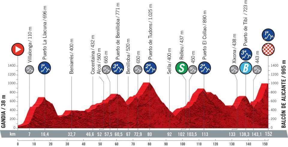 Vuelta a España 2021 perfil etapa 7