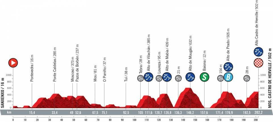 Vuelta a España 2021 etapa 20 EN VIVO