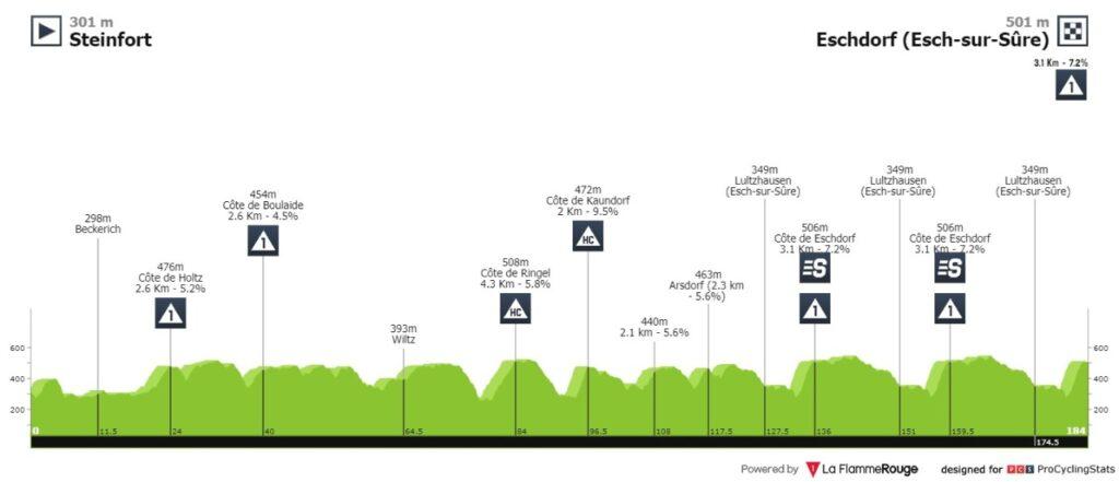 Tour de Luxemburgo 2021 en vivo etapa 2