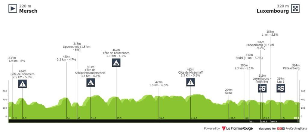 Tour de Luxemburgo 2021 en vivo etapa 5