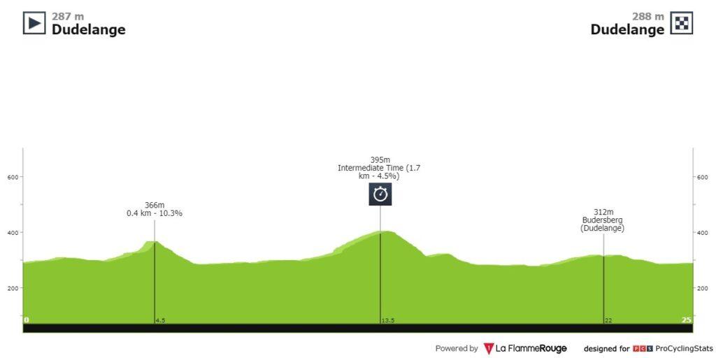 Nairo Quintana contrarreloj etapa 4 Tour Luxemburgo 2021