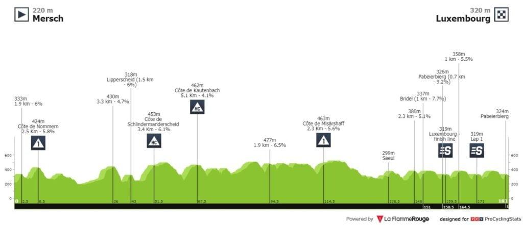 Nairo así será la etapa 5 Tour Luxemburgo 2021