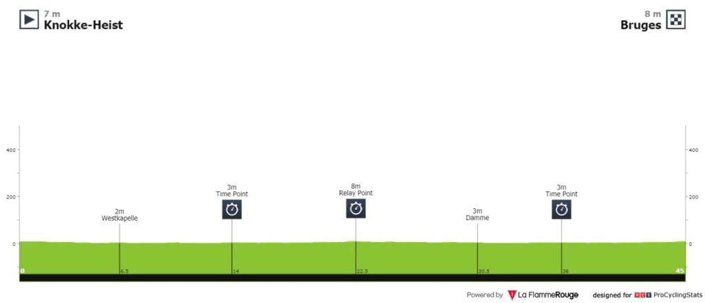 Mundial Ciclismo 2021 en vivo contrarreloj equipos
