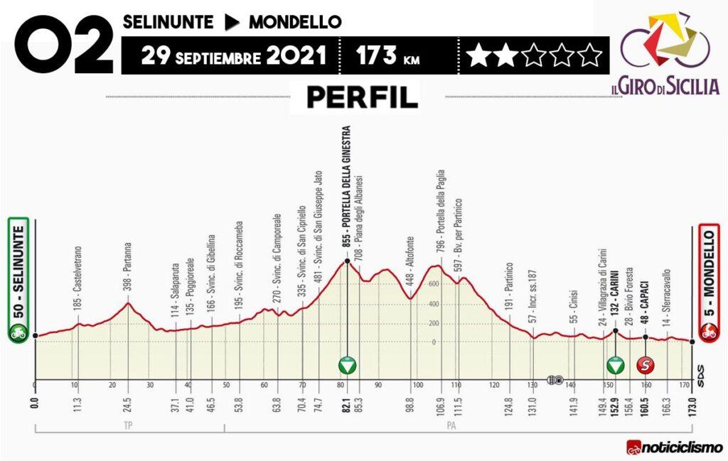 4 etapas Giro de Sicilia 2021