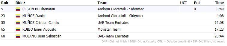 Clasificación de los Colombianos, etapa 4 del Giro de Sicilia 2021