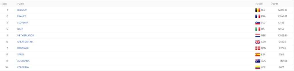 El Ranking UCI ubica a Colombia en el décimo lugar en el mes de octubre
